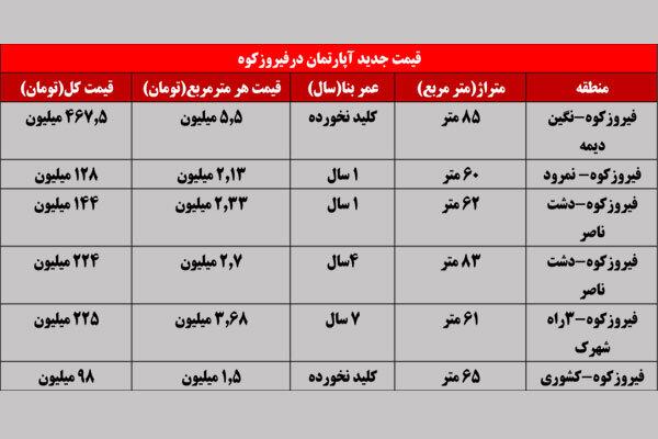 قیمت آپارتمان در مناطق مختلف فیروزکوه