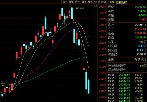 سقوط وحشتناک؛ ریزش ۸.۴۱ درصدی در دومین بازار بورس چین