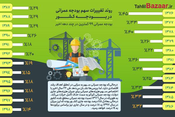 روند تغییرات سهم بودجه عمرانی در بودجه کشور