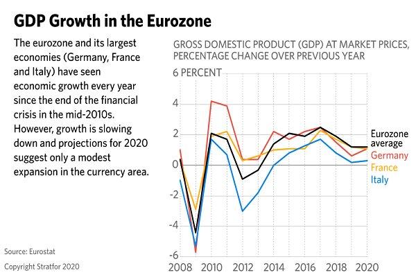 کرونا ویروس و برگزیت، اروپا در آستانه رکود اقتصادی