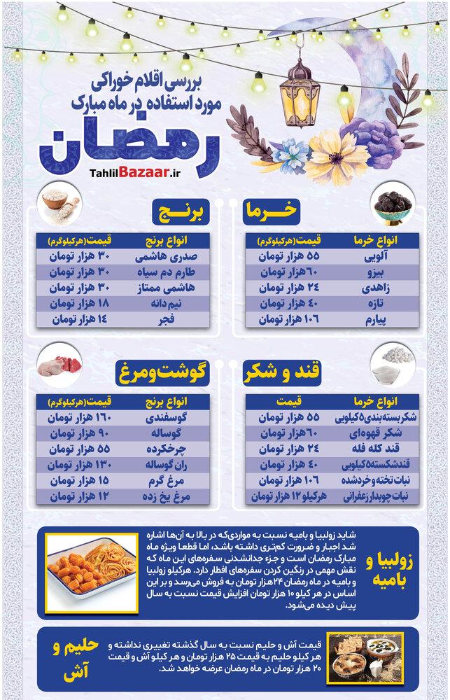 قیمت برخی اقلام خوراکی مورد استفاده در ماه مبارک رمضان