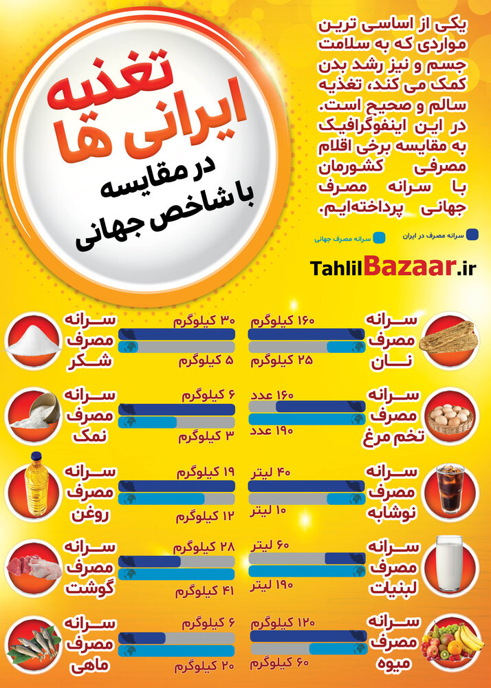 تغذیه ایرانی ها در مقایسه با شاخص جهانی
