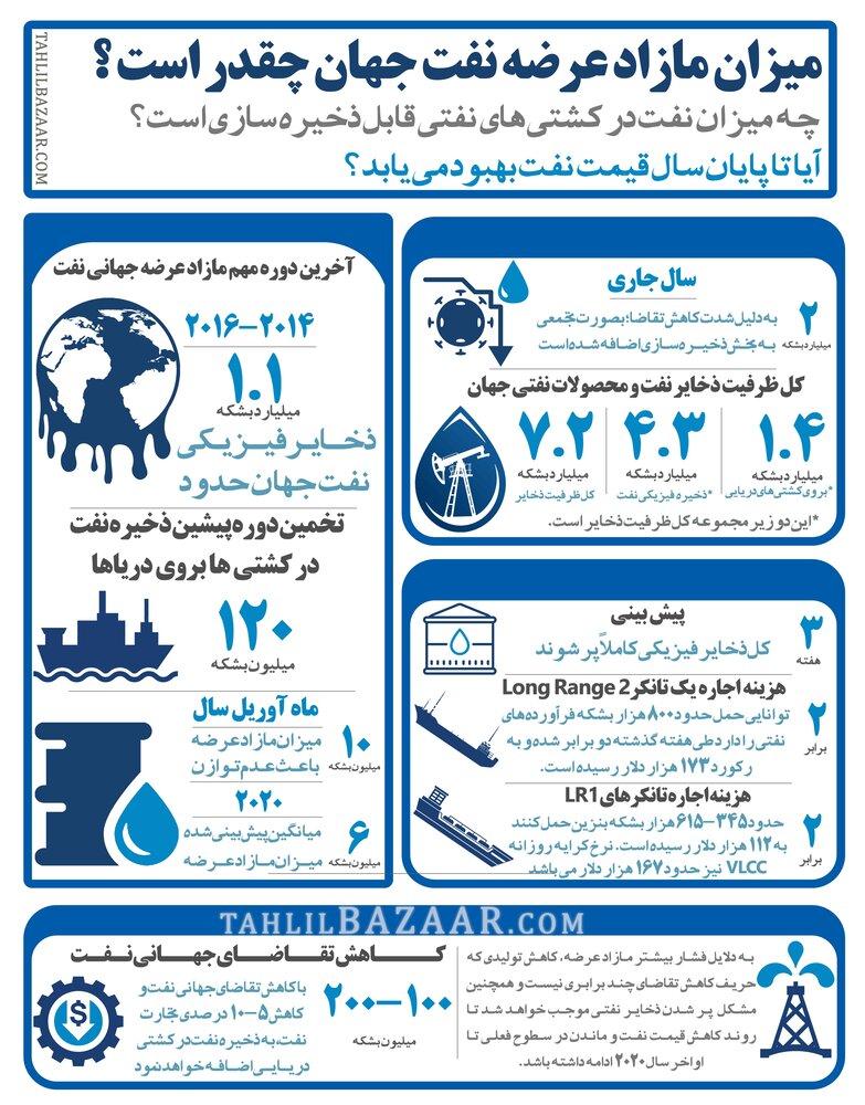قیمت نفت تا پایان سال چقدر میشود؟