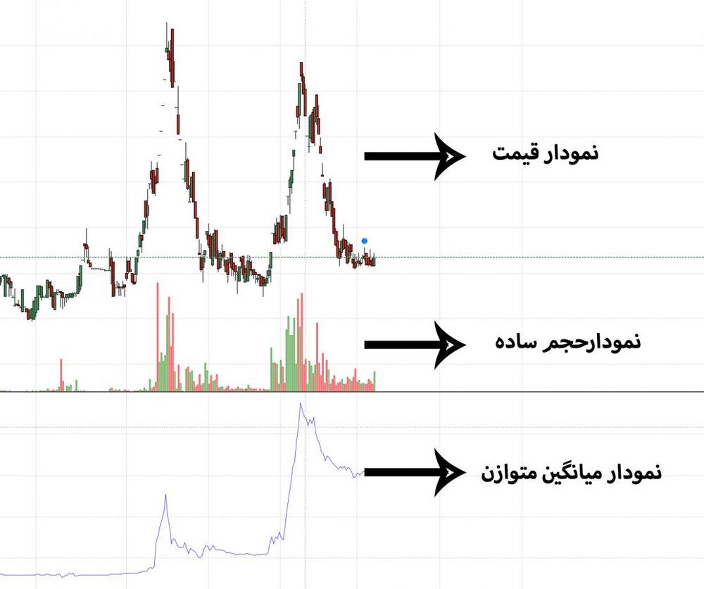 فیلتر بورسی؛ شناسایی بیشترین حجم معاملات در نمادهای بورسی با  ۴ فاکتور شناوری، میانگین حجم ماه، هفته و سهام کل