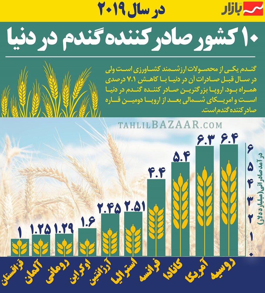 ۱۰ کشور صادرکننده گندم در دنیا