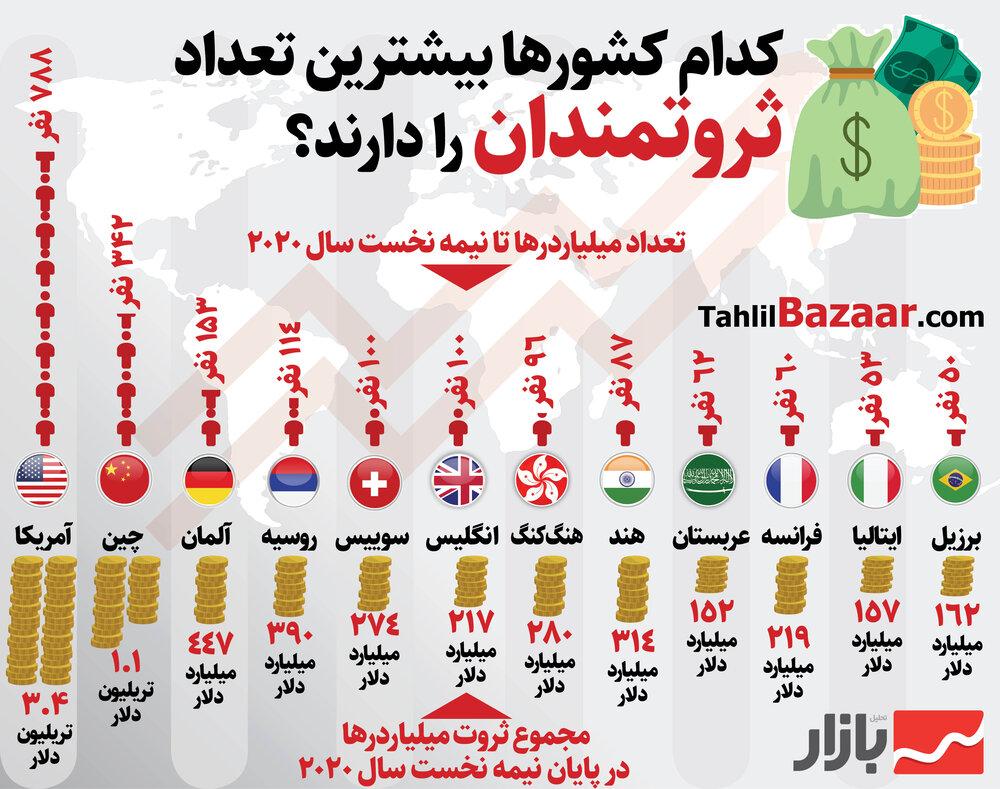 کدام کشورها بیشترین تعداد ثروتمندان را دارند؟