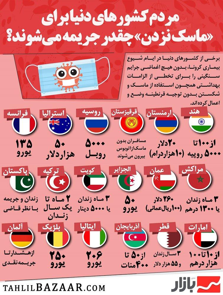 مردم کشورهای دنیا برای «ماسک نزدن» چقدر جریمه میشوند؟