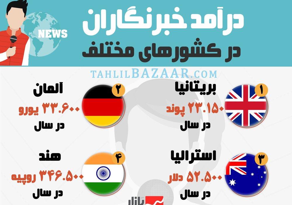 درآمد خبرنگاران در کشورهای مختلف