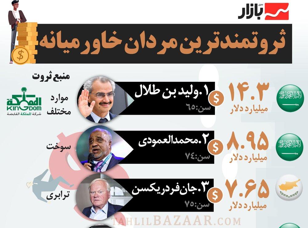 ثروتمندترین مردان خاورمیانه