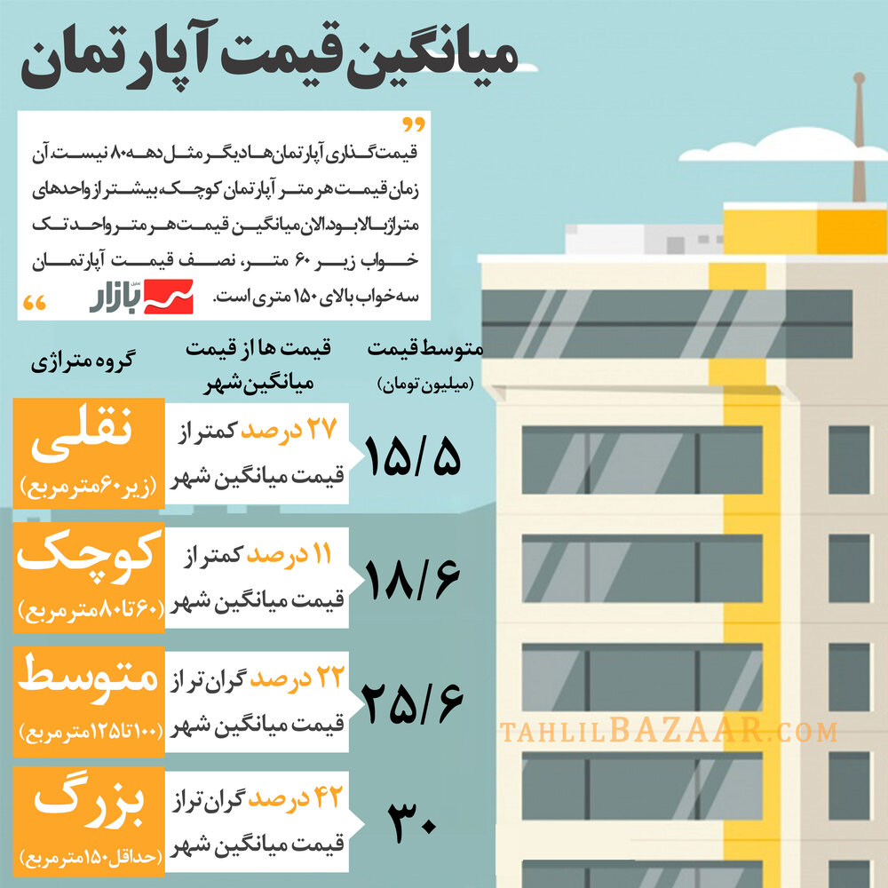 میانگین قیمت آپارتمان در تهران