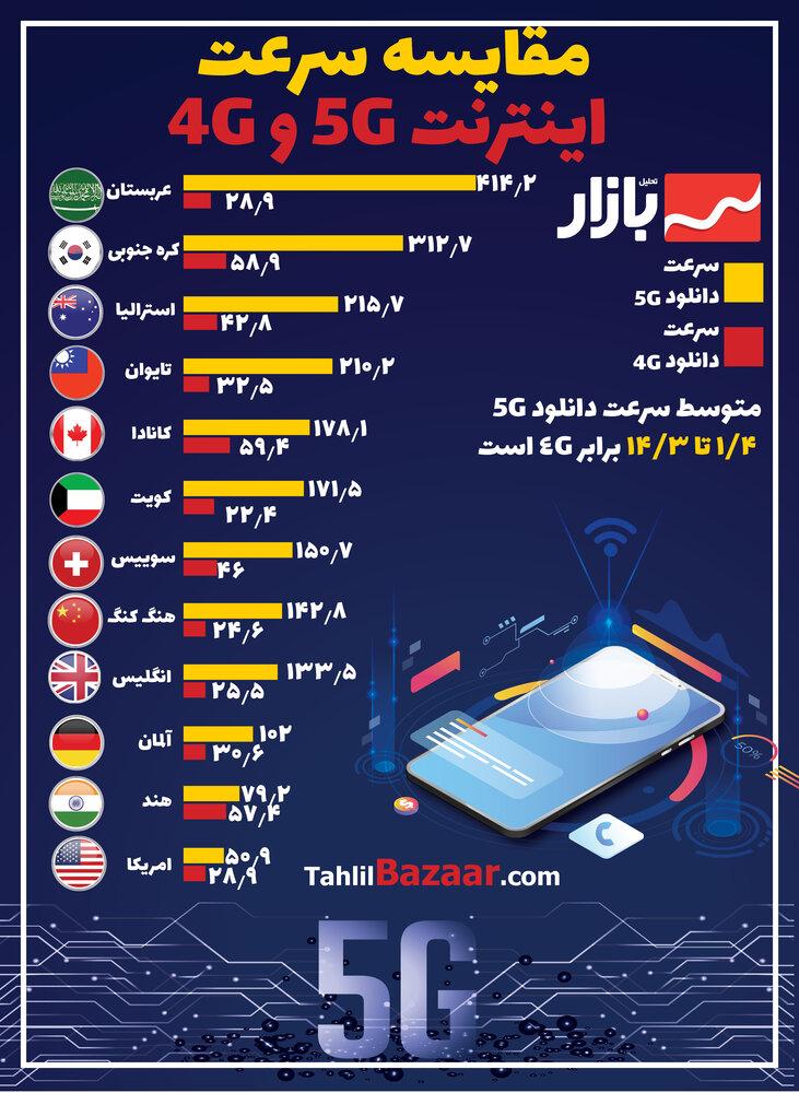 مقایسه سرعت اینترنت 5G و 4G