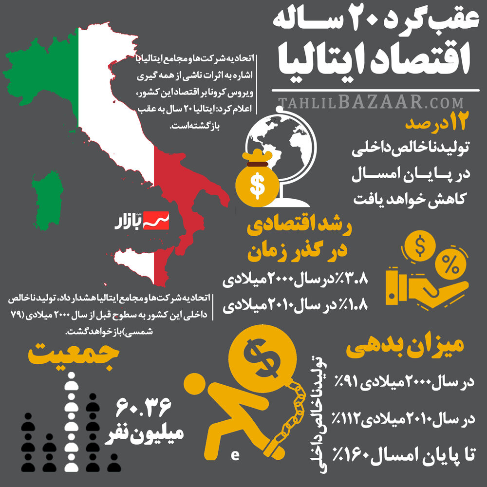 عقبگرد 20 سـاله اقتصاد ایتالیا