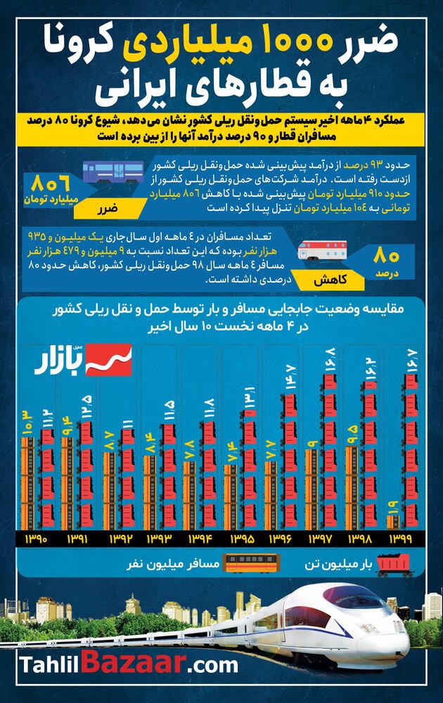 ضرر 1000 میلیاردی کرونا به قطارهای ایرانی
