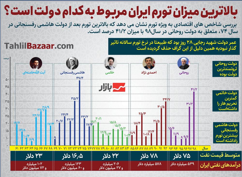 بالاترین میزان تورم ایران مربوط به کدام دولت است؟