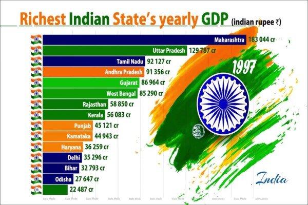 تولید ناخالص ملی (gdp) ثروتمندترین ایالتهای هند