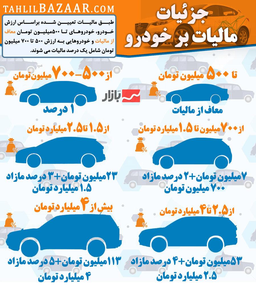 جزئیات مالیات بر خودرو