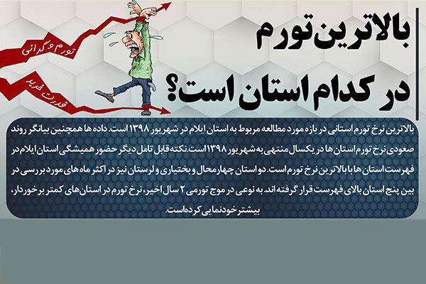 بالاترین تورم ایران در کدام استان است؟
