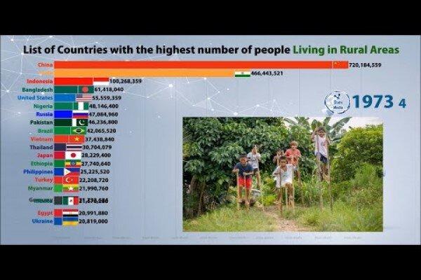 هند، کشوری با بیشترین جمعیت روستایی