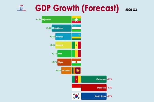 بررسی تاثیر کرونا بر تولید ناخالص ملی کشورها  در پاییز۲۰۲۰
