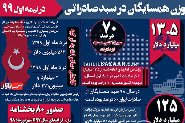 میزان صادرات ایران به همسایگان در نیمه اول ۱۳۹۹