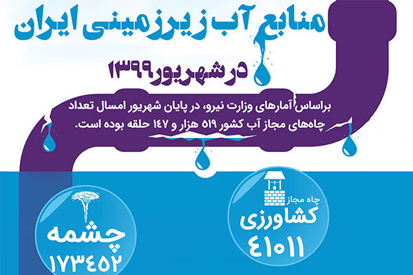 منابع آب ز یرزمینی ایران در چه وضعیتی است؟