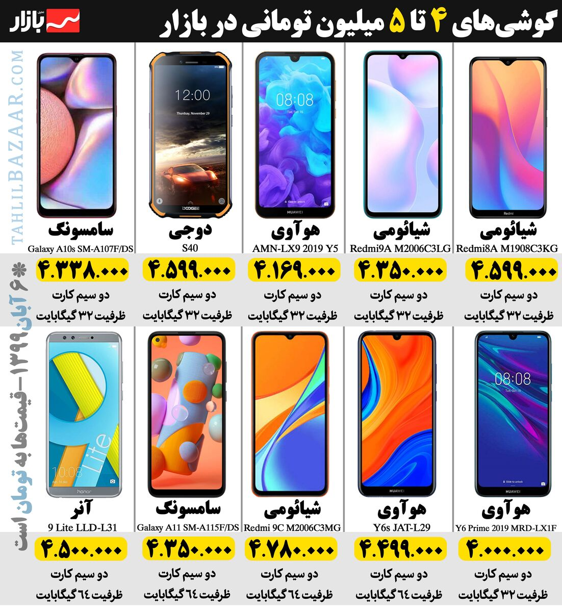 گوشیهای 4 تا 5 میلیون تومانی در بازار