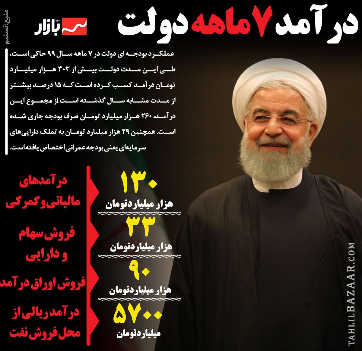 درآمد 7ماهه دولت