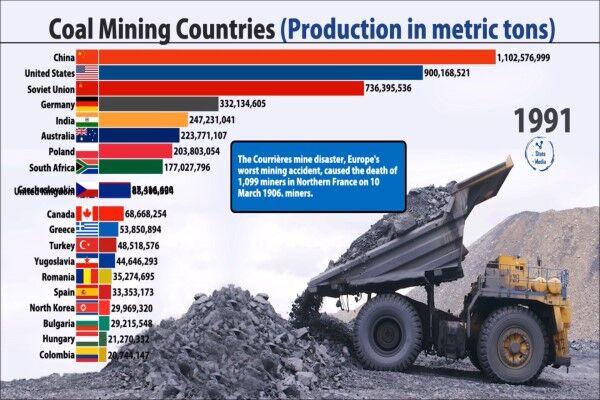 چین، ۳۷سال بی رقیب در تولید زغال سنگ