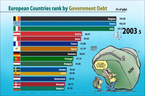 یونان، بدهکارترین کشور اروپایی