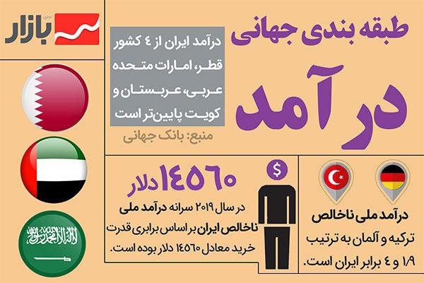 درآمد ایران چقدر است؟
