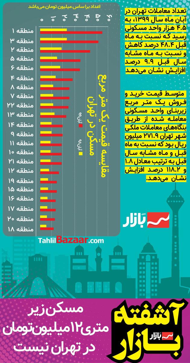 مسکن زیر متری ۱۲ میلیون تومان در تهران نیست
