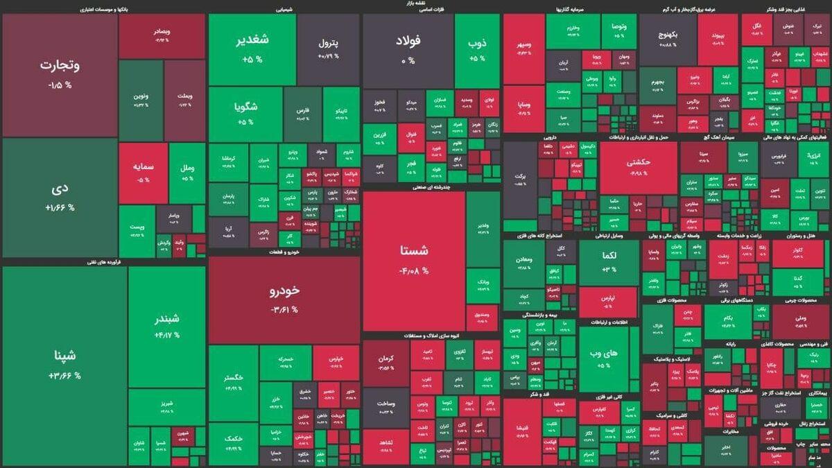 ۵۷ درصد از معاملات بورس استان سمنان به خرید سهام اختصاص یافت