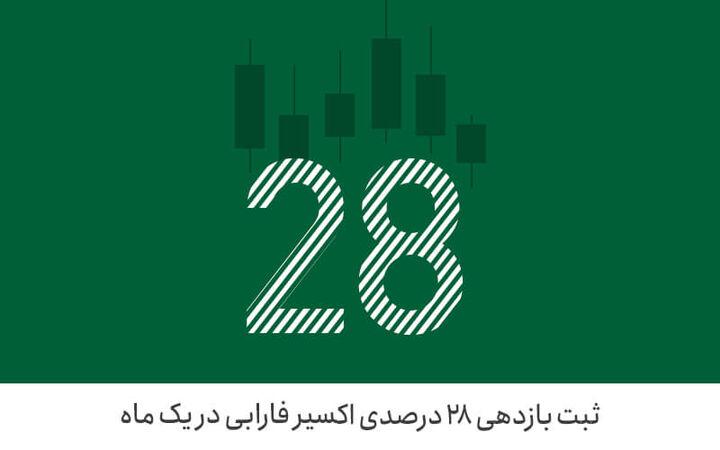 ثبت بازدهی ۲۸ درصدی اکسیر فارابی در یک ماه