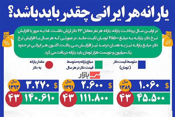 یارانه هر ایرانی چقدر باید باشد؟