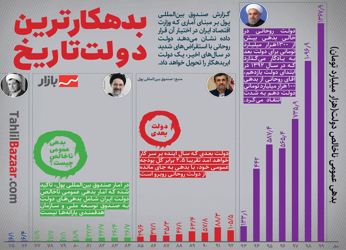 دولت روحانی؛ بدهکارترین دولت تاریخ ایران