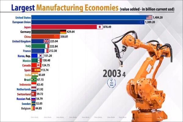 چین، تولیدکنندهترین کشور جهان
