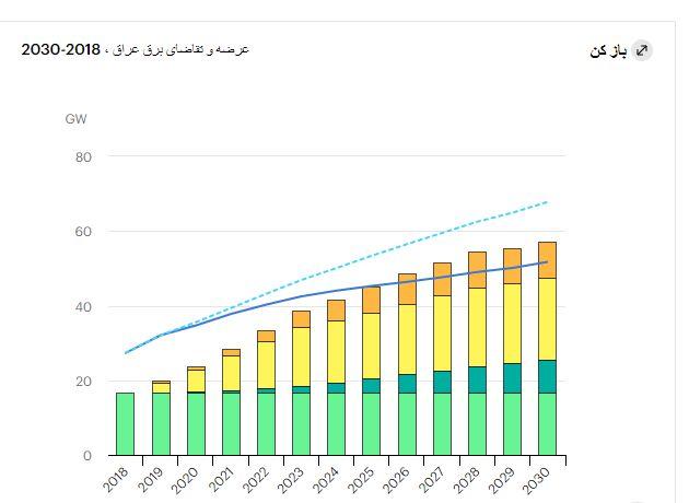 تمدید معافیت تحریمی عراق برای واردات انرژی از ایران | صادرات برق  و گاز به همسایه غربی ادامه دارد