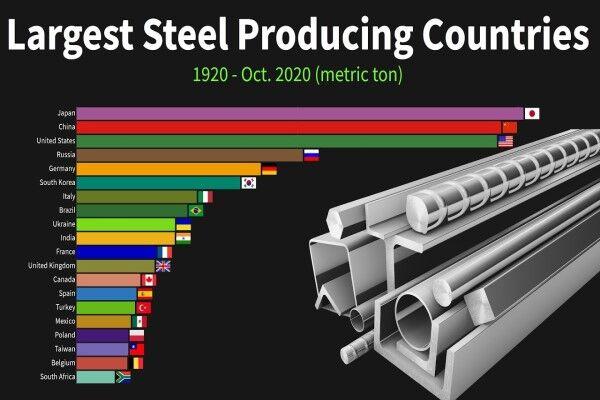 چین در جایگاه نخست تولید فولاد جهان