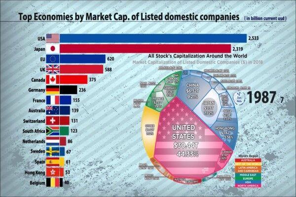 اقتصادهای برتر با سرمایه بازار شرکتهای داخلی کدامند؟
