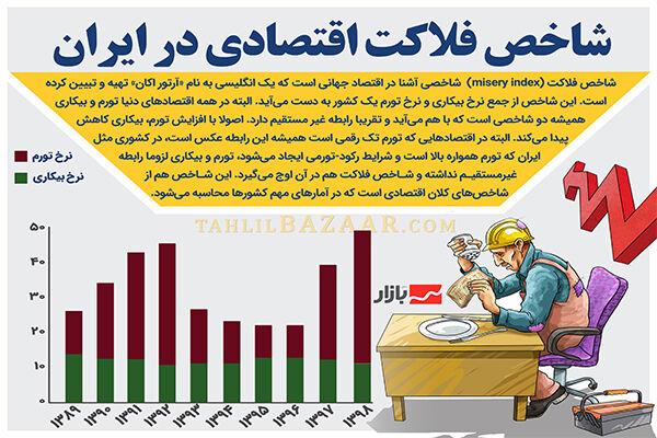 شاخص فلاکت اقتصادی در ایران چگونه است؟