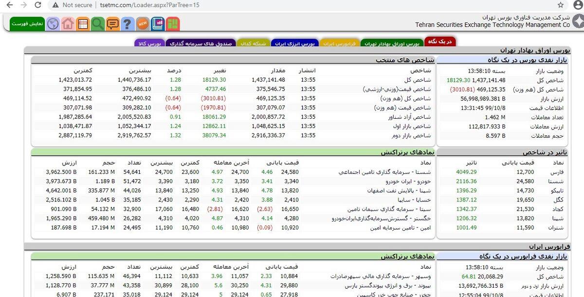 بیشترین ورود نقدینگی حقیقی در نمادهای بورسی در روز دوشنبه