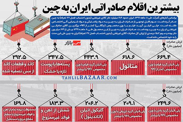 بیشترین اقلام صادراتی ایران به چین
