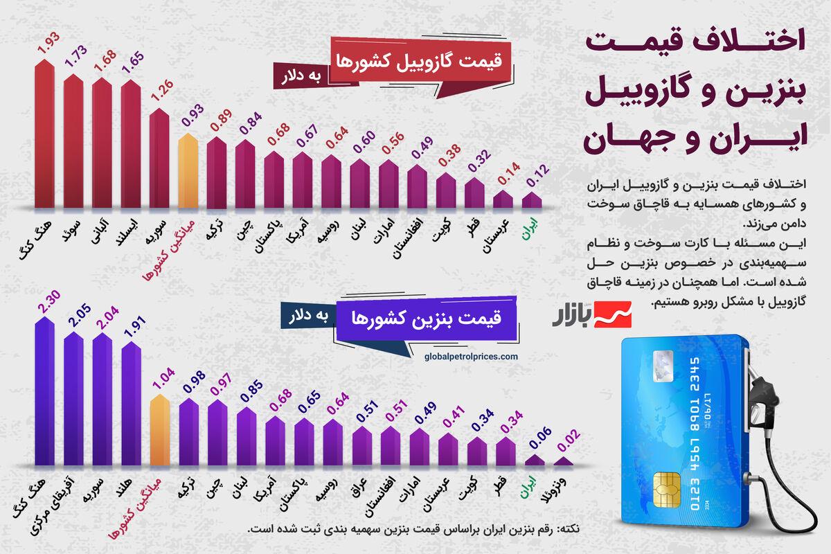 اختلاف قیمت بنزین و گازوییل ایران و کشورهای جهان چقدر است؟
