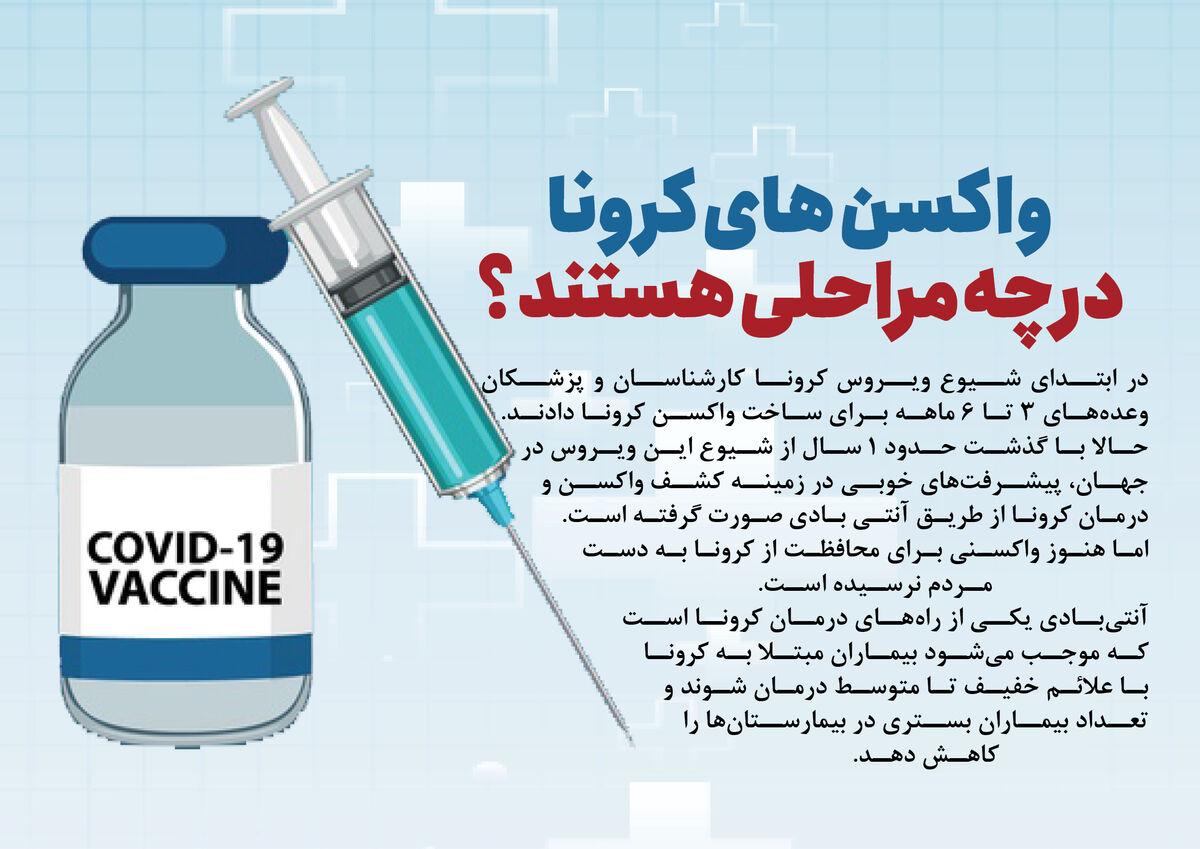 واکسنهای کرونا در چه مراحلی هستند؟
