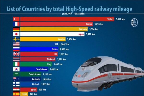 قطارهای چینی، با ۳۸۰۰۰ کیلومتر مسافت طی شده رکورد زدند