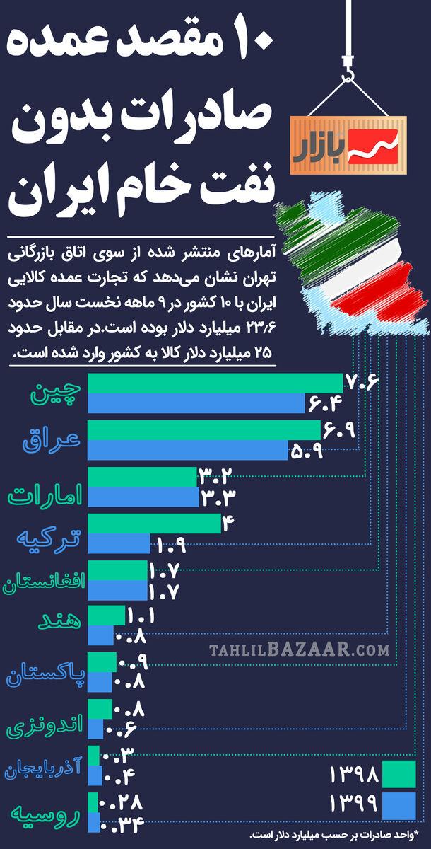 10 مقصد عمده صادرات بدون نفت خام ایران