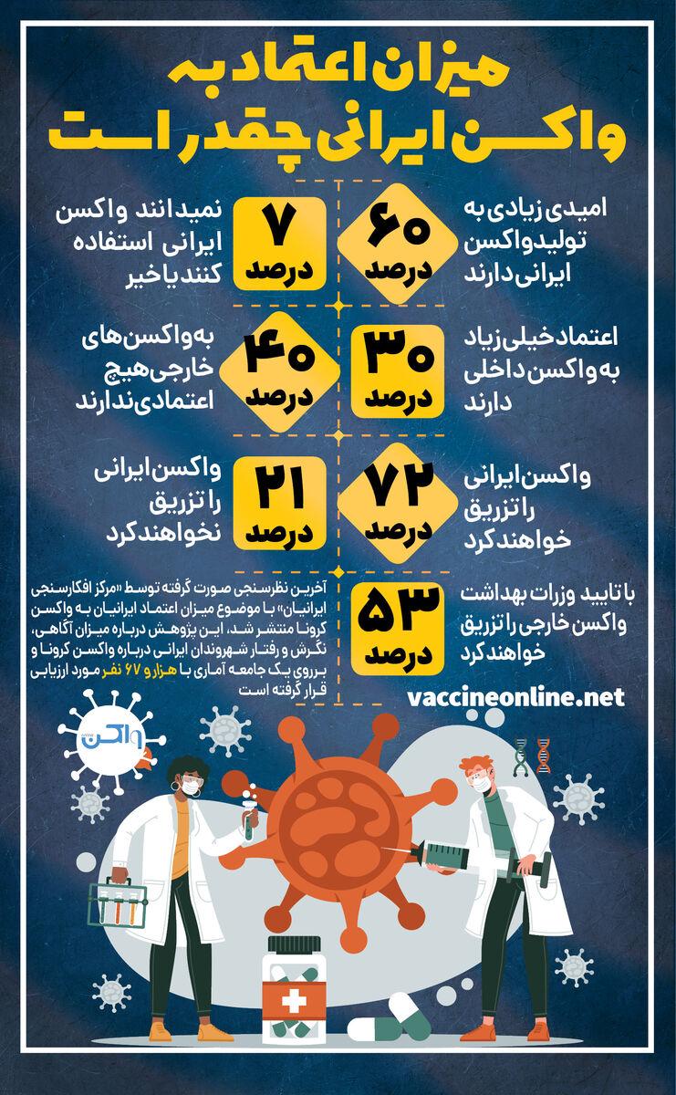 میزان اعتماد به واکسن ایرانی چقدر است