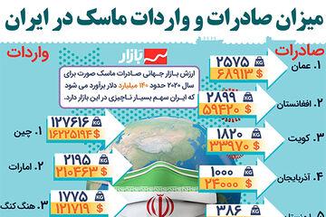 میزان صادرات و واردات ماسک در ایران چقدر است؟