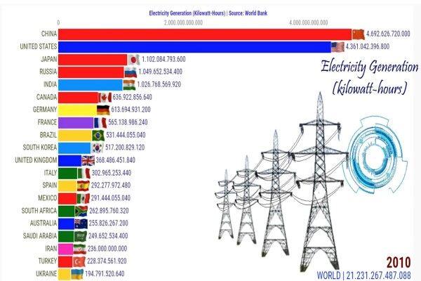 کشورهای برتر در تولید برق کدامند؟