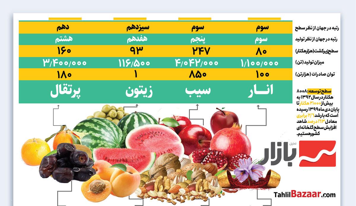 اوضاع کشاورزی ایران در جهان